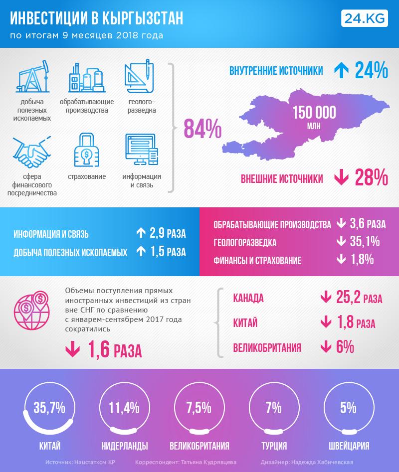 Во что инвестирует кыргызстан как оформить заявку на кредит онлайн сбербанк