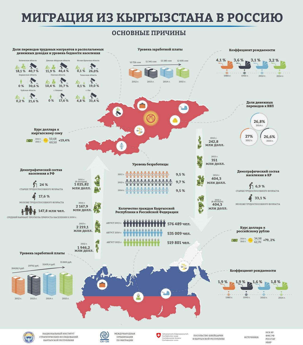 Инвестиционный проект производство битума в таджикистане и узбекистане 2014-2016 годы как заработать деньги на телефон в интернете